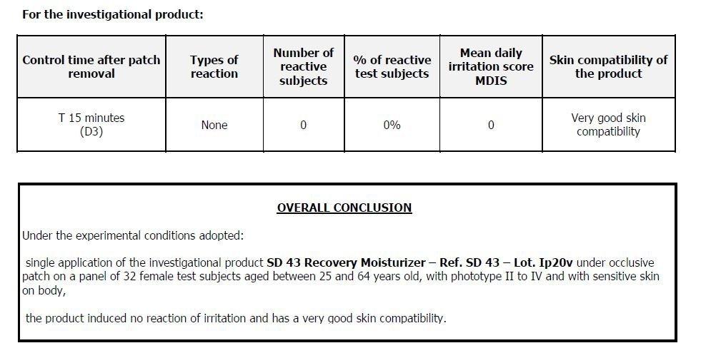 SD 43 Recovery Moisturizer PT Study EU Results